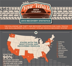 2014_LoJack_Recovery_Stats_InfographicSMALL