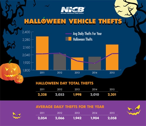 HalloweenThefts2015
